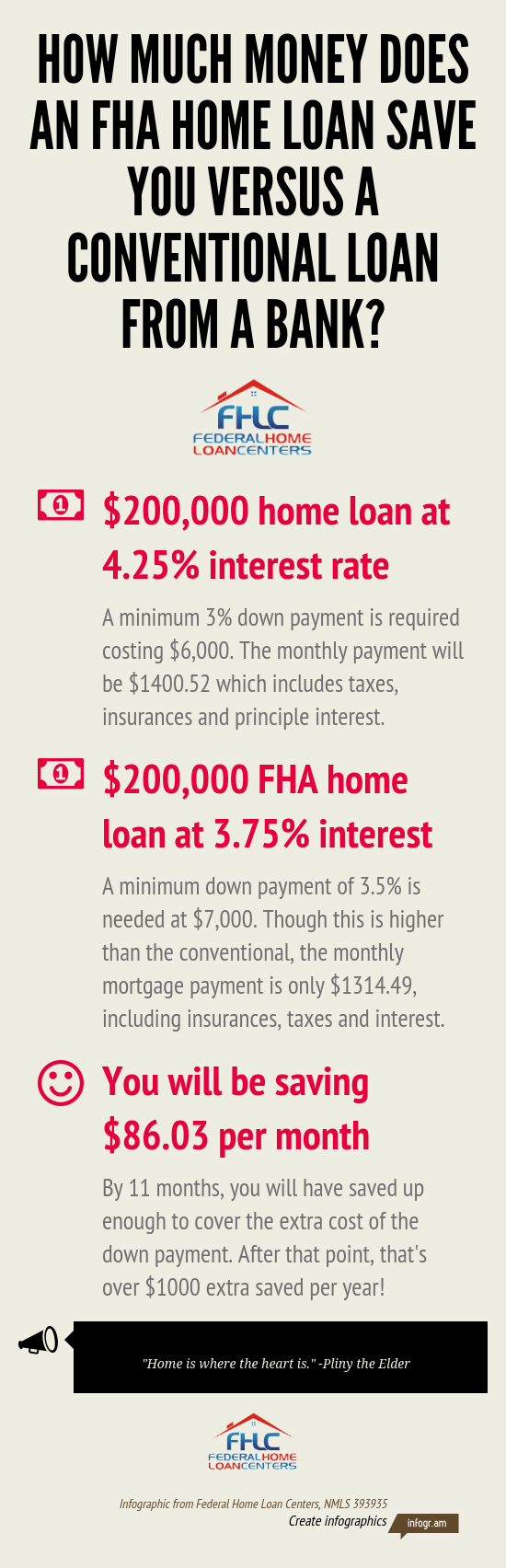 5 percent home loans difference between fha conventional loans cost and benefits how much are. Black Bedroom Furniture Sets. Home Design Ideas